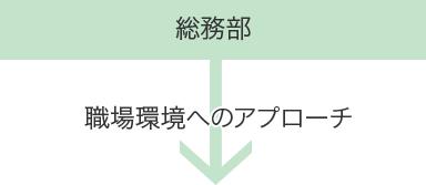 総務部:職場環境へのアプローチ